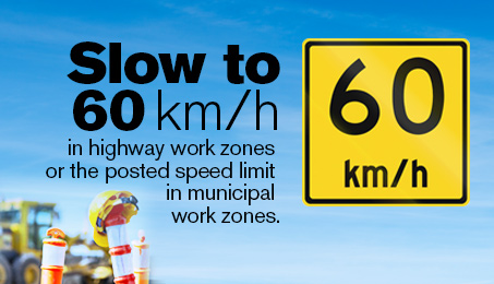 Slow to 60 km/h in highway work zones or the posted speed limit in municipal work zones.