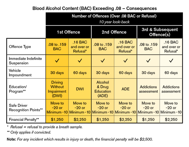 >High BAC – Consequences table