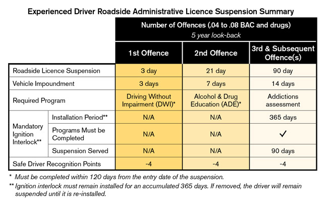 Experienced driver low BAC & drug offences summary table