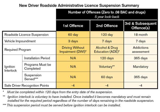 New driver low BAC & drug offences summary table