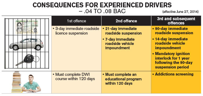 Impaired driving infographic
