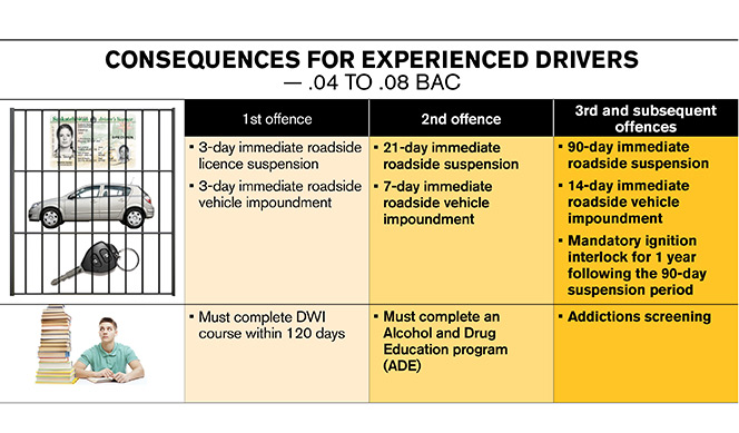 Impaired driving consequences for experienced drivers