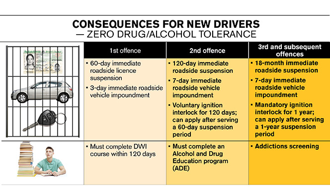 Impaired driving consequences for new drivers