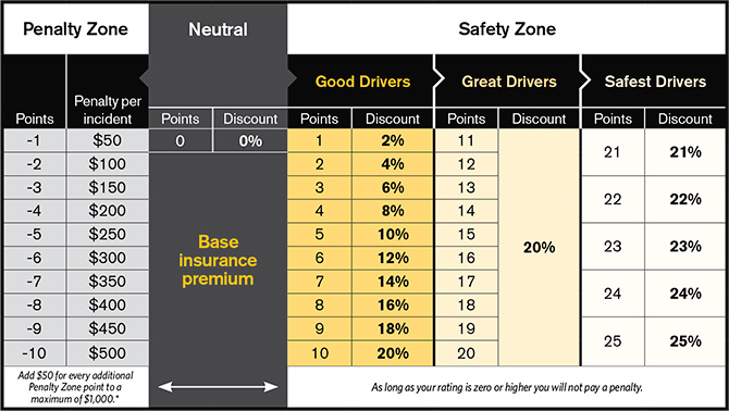 New Safety Rating Scale - Effective Oct. 12, 2016